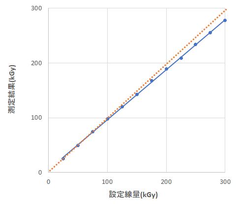 CTA線量計の線量特性