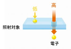 加速電圧イメージ図