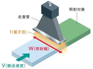 電子線照射概略図